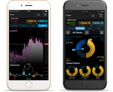 how to trade cryptocurrency mt4 mobile indicator