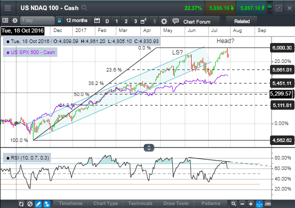 Featured Chart Week of July 31: NASDAQ 100 showing signs of