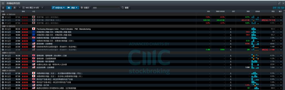 Calendario Economico Markets.Calendario Economico Settimana 21 Maggio Cmc Markets