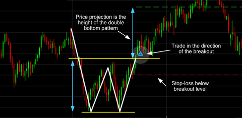 Spread betting chart patterns what is the best sports betting site yahoo answers