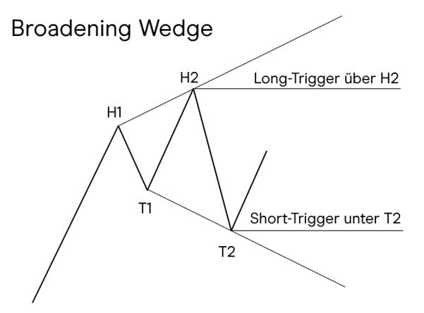 Das Broadening Wedge