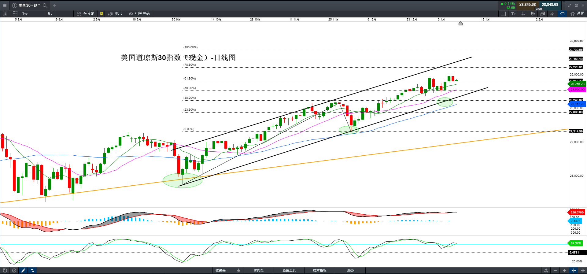 美国股市继续走强趋势 Cmc Markets