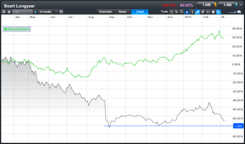 20130308 mrm vs bly
