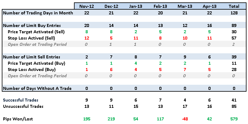 20130529 analysis