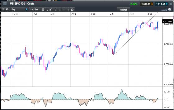 US share market