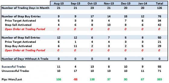 20140129 analysis
