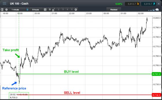 20140221 chart