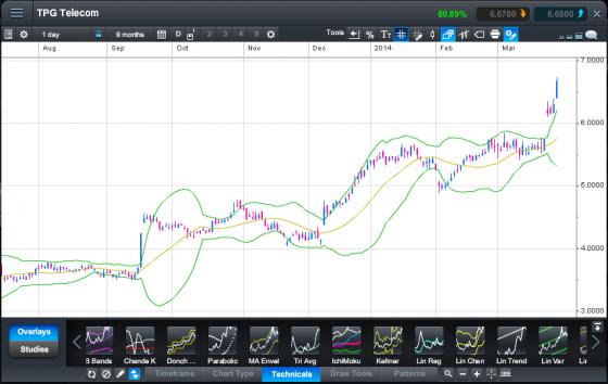 chart of tpg