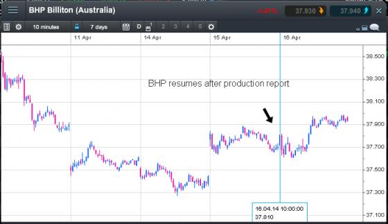 chart of bhp