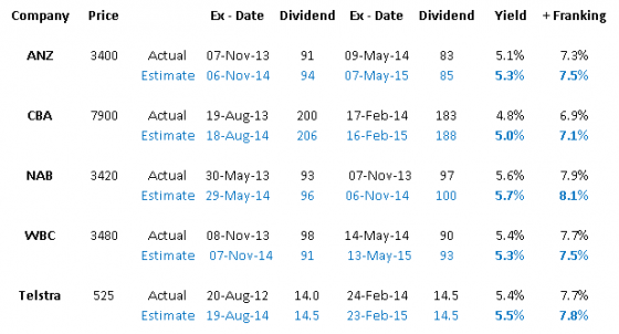 dividend yield table