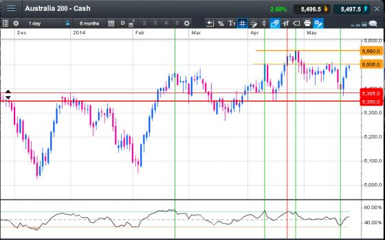chart of australia 200 share market index