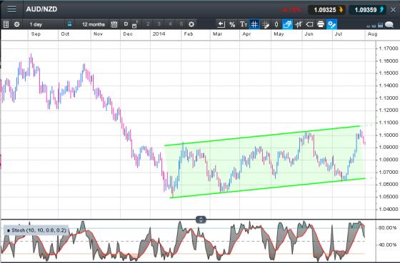 australian dollar vs new zealand dollar