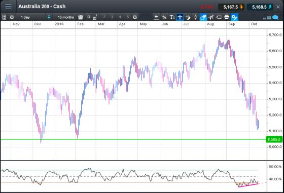 chart of australian share market