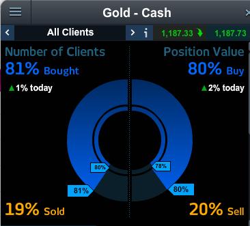 client sentiment for gold