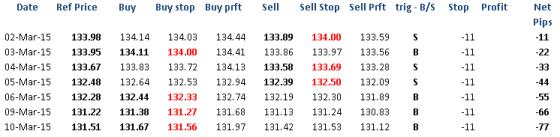 20150311 prices
