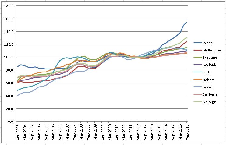 20160311 house prices