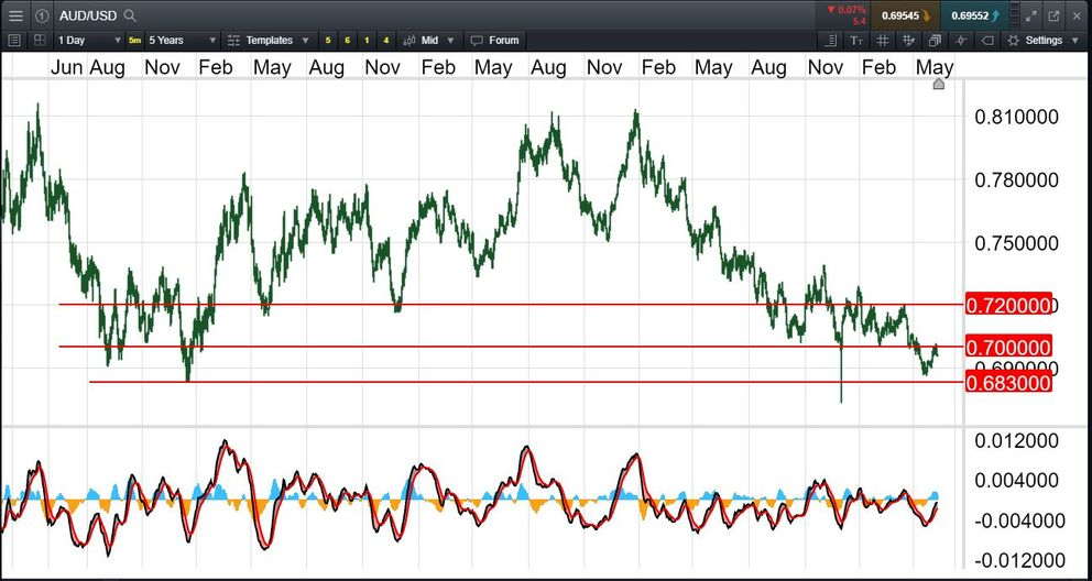 AUD/USD - the parallel bars - update