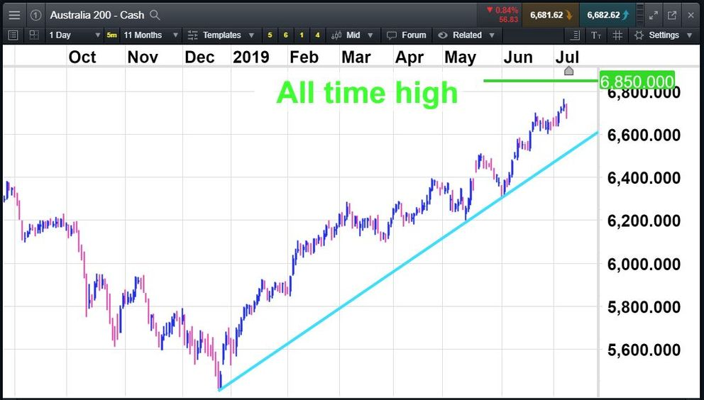 Australia 200 index - all-time highs in sight