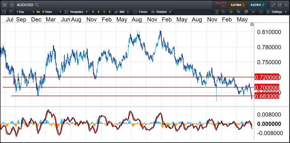 AUD/USD breaks down
