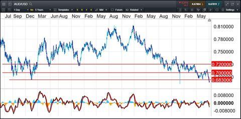 Trading News   Market Analysis   CMC Markets