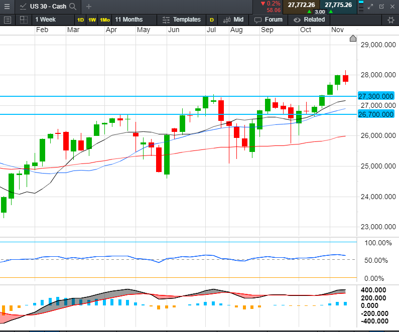 Looking for pullback opportunities in US indices
