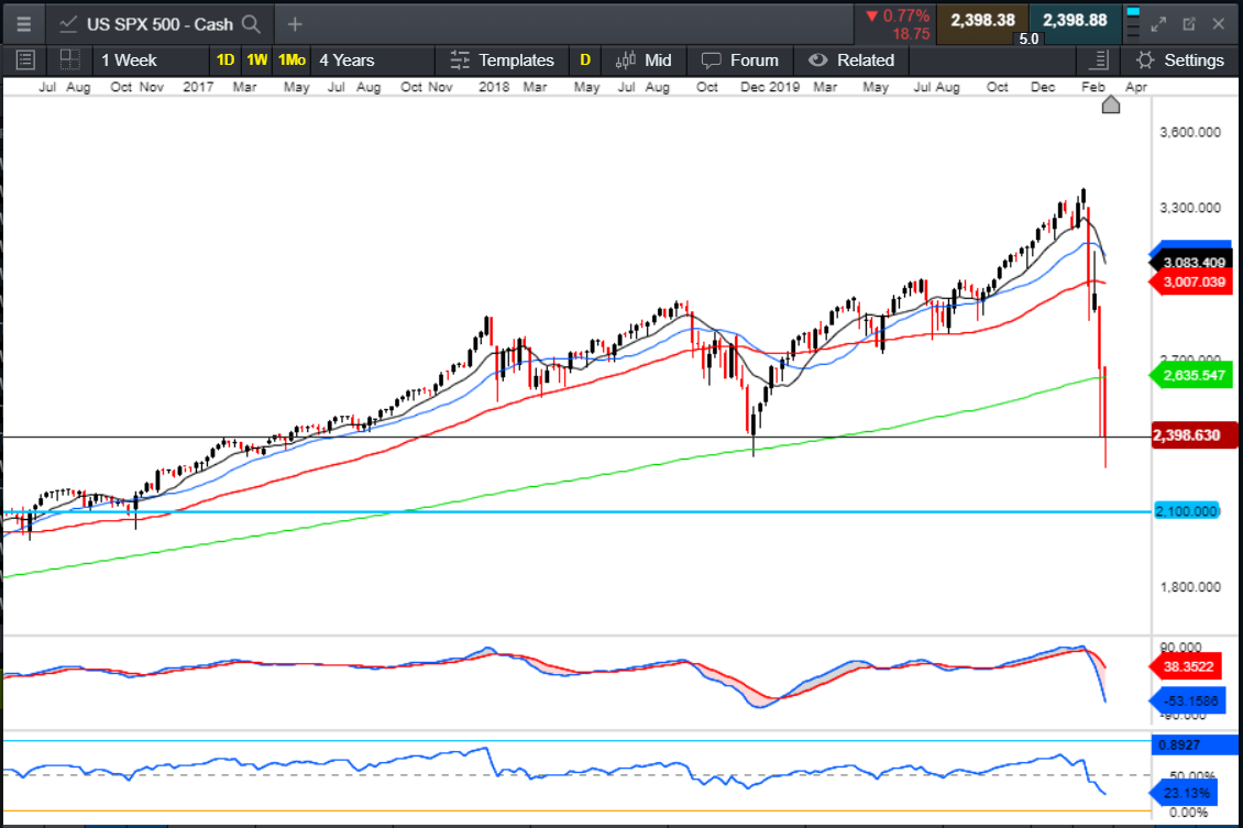 US SPX outlook, GBPUSD revisits the '80s