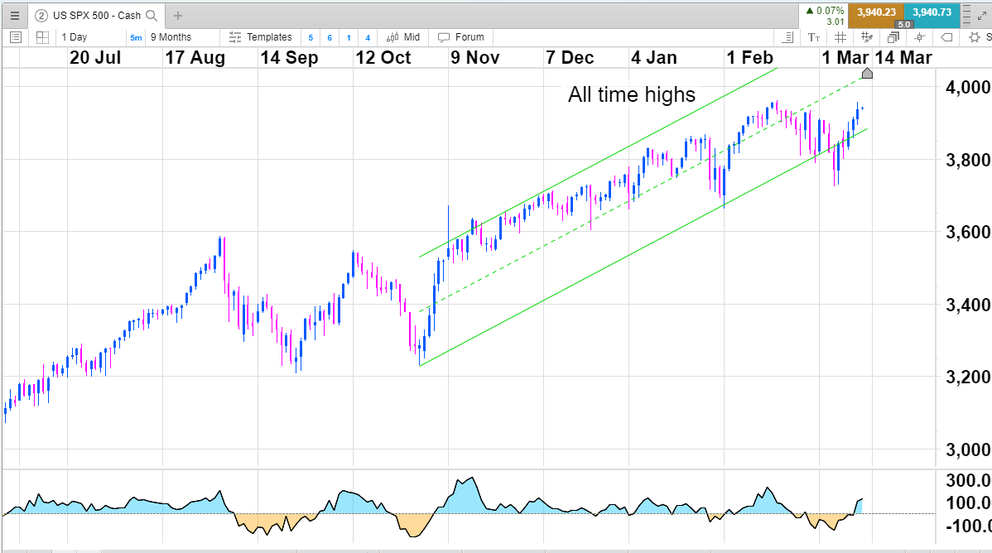 Chart of the US SPX index (S&P 500)