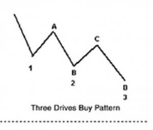 Source: Larry Pesavento Trade What You See: How to profit from pattern recognition