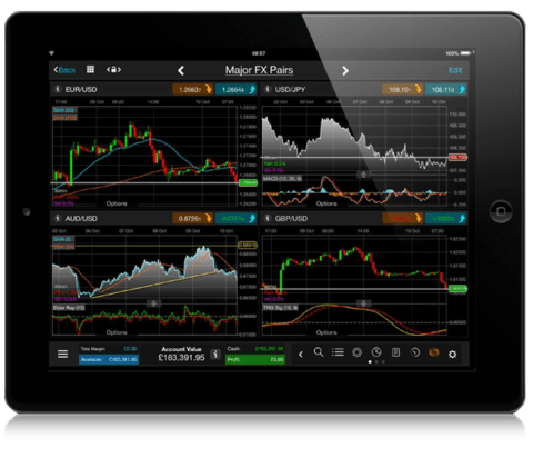 Best forex chart for ipad