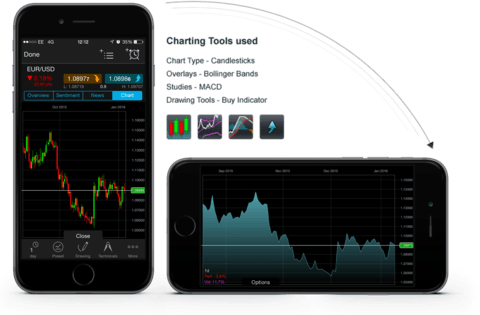 Charting Features | Online Trading | CMC Markets | CMC Markets