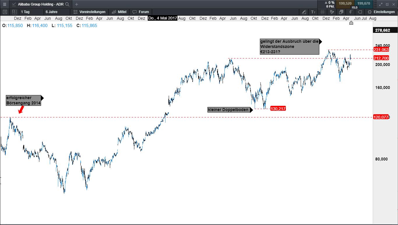 Alibaba Aktienkurs