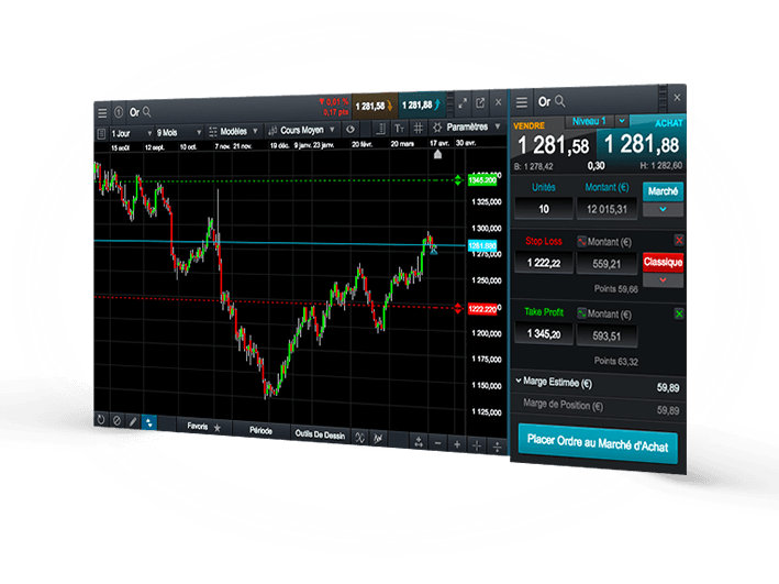Trade directly from charts