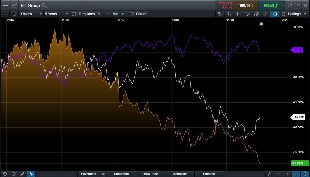 BT Share Price Struggles as Investor Interest Fades | CMC