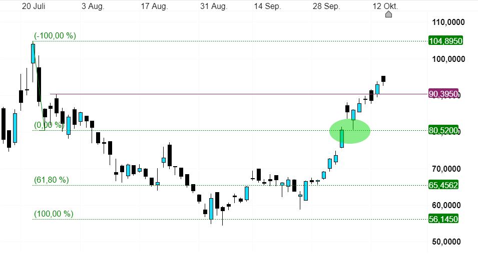 Biontech Aktie Aktuell Cmc Markets