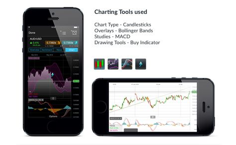 Charting Features | Trading Features | CMC Markets
