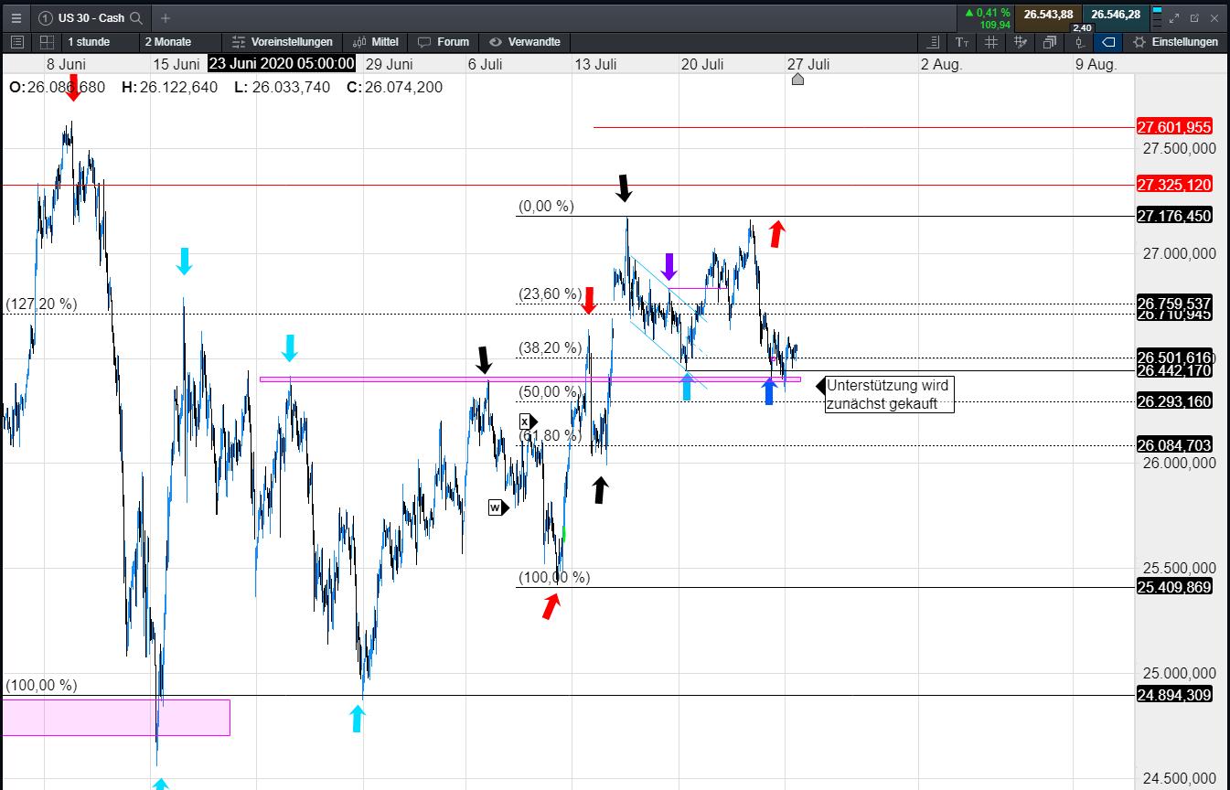 Cmc Markets Hebel
