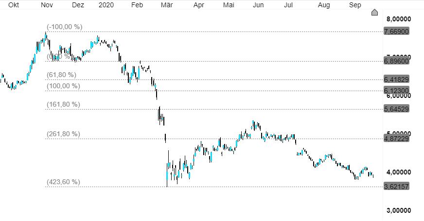 Aktien Gazprom