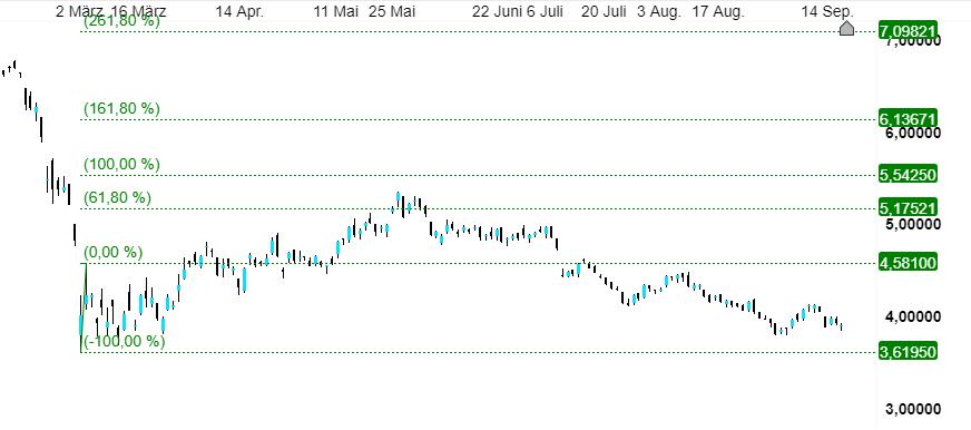 Gazprom Aktie Analyse