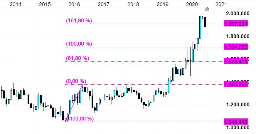 goldpreis analyse 2021