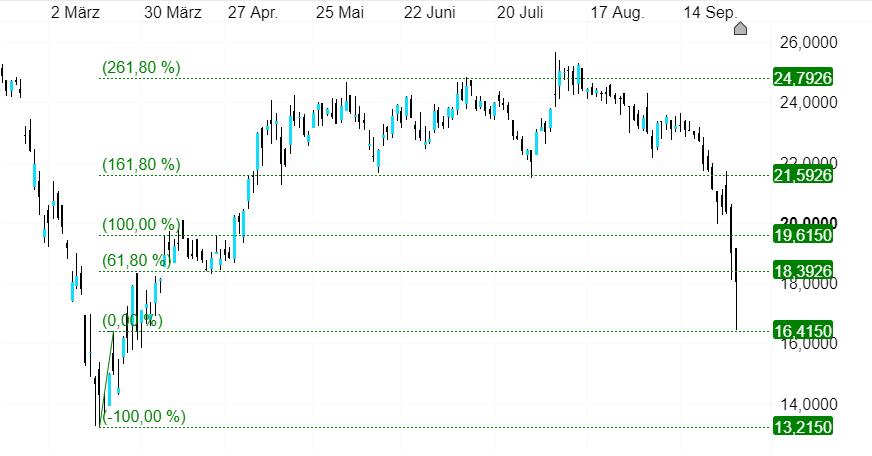 S&T Aktie Kursziel