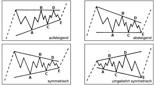 Elliott-Wellen: Korrekturwellenmuster Dreiecke