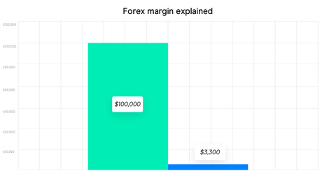 How much leverage should you use beginner forex