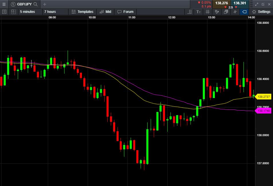 Tranzacționarea AUD / USD cu Forex Procesul de schimb valutar | Stock Trend System