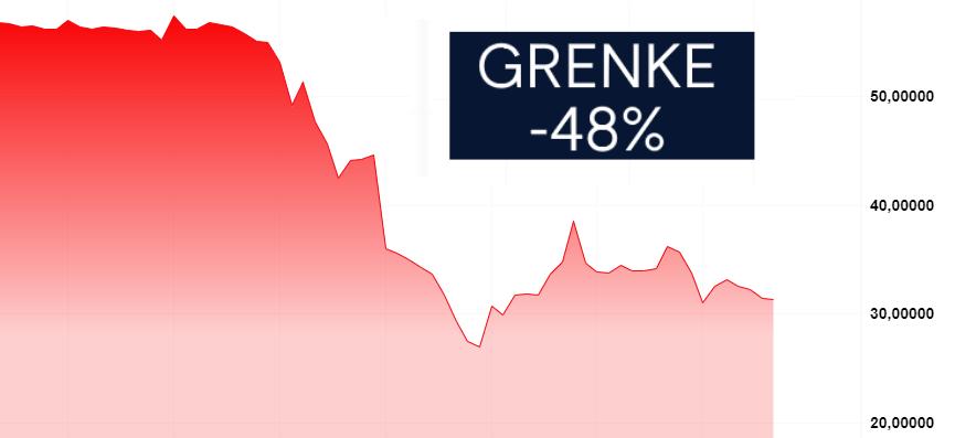 Grenke Aktie bricht wieder ein - Erholung schon wieder zu Ende?