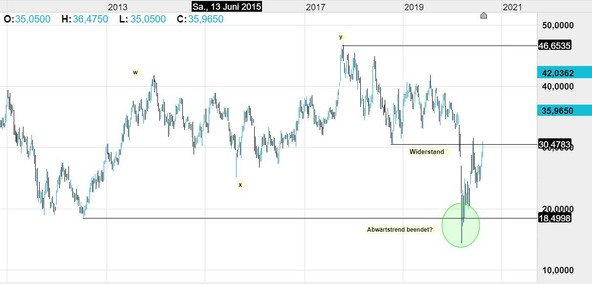 Aktienkurs Tesla Motors