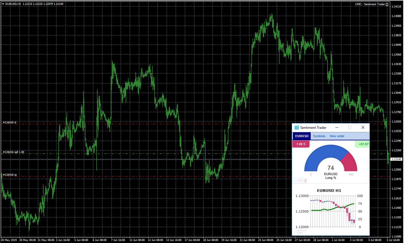 MT4 Add-Ons - Sentiment Trader