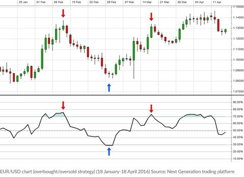 Forex chart when oversold