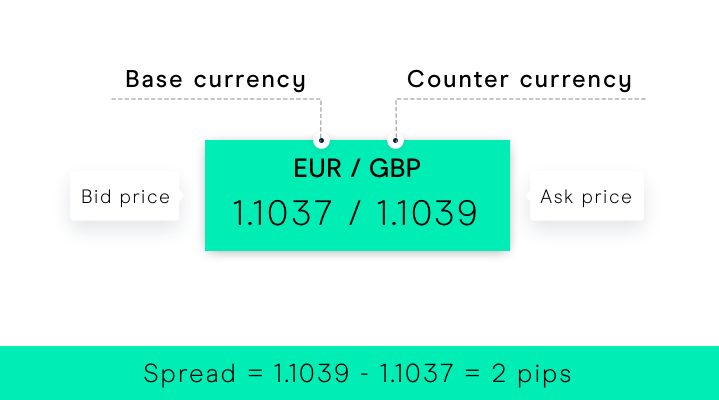 Pips in Forex: Values & Pip Calculator | CMC Markets