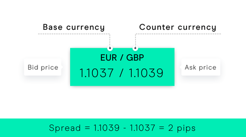 Ow to find spread in forex