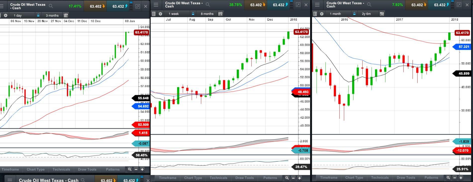 Black gold continues to shine| CMC Markets